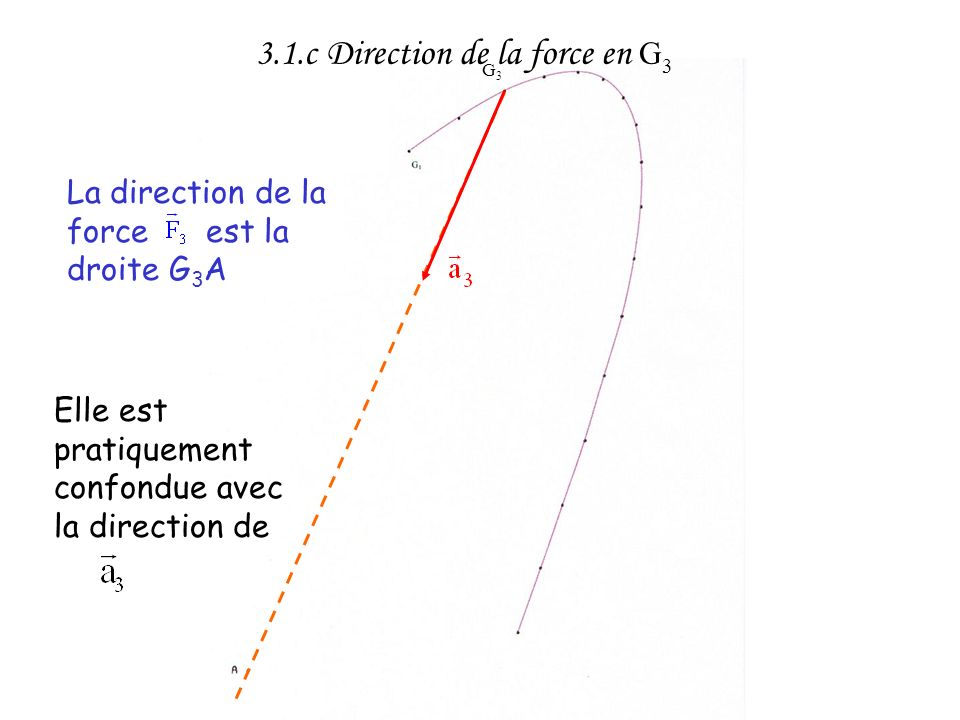 3.1.c Direction de la force en G3