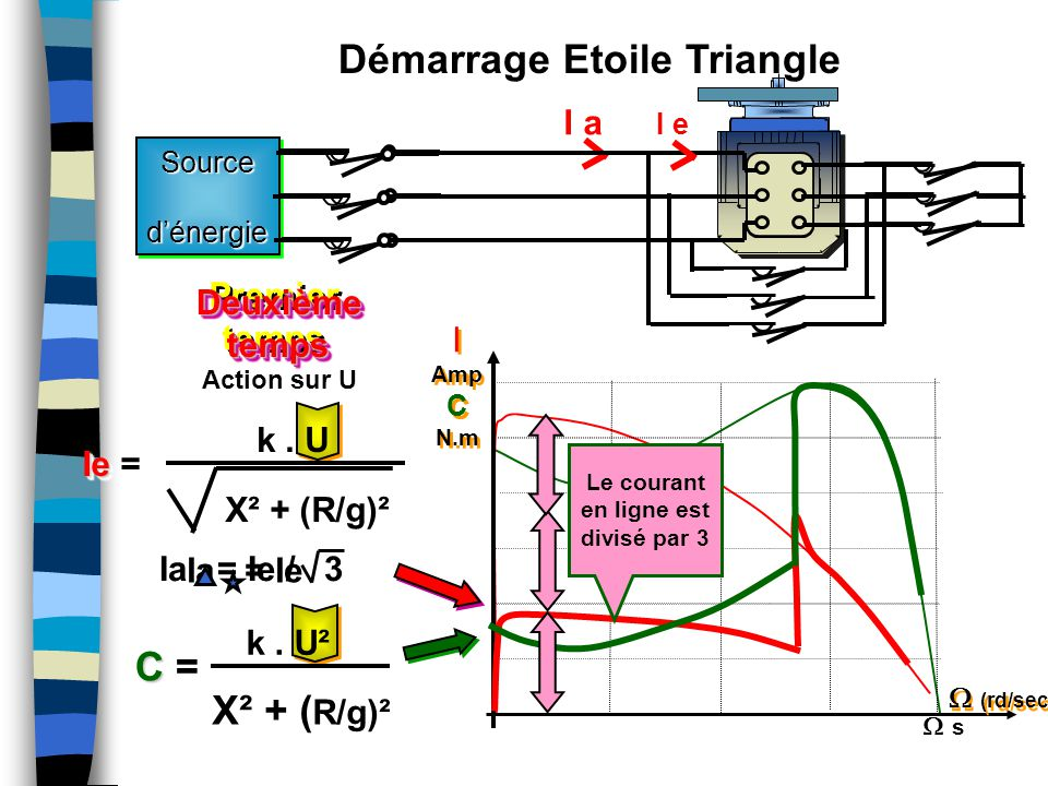 Démarrage Etoile Triangle Le courant en ligne est divisé par 3