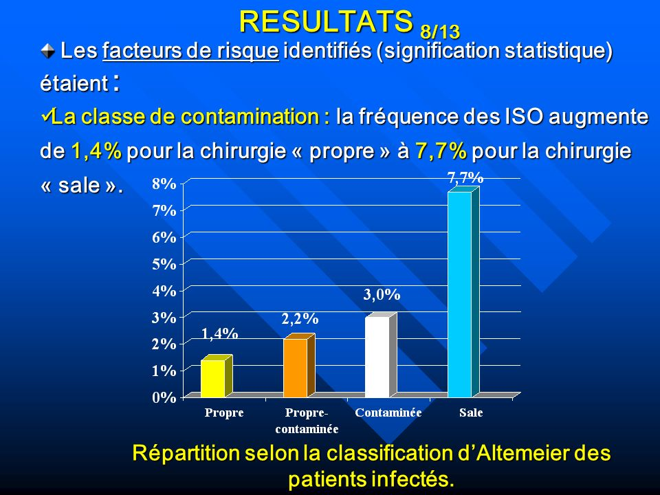 Répartition selon la classification d'Altemeier des patients infectés.