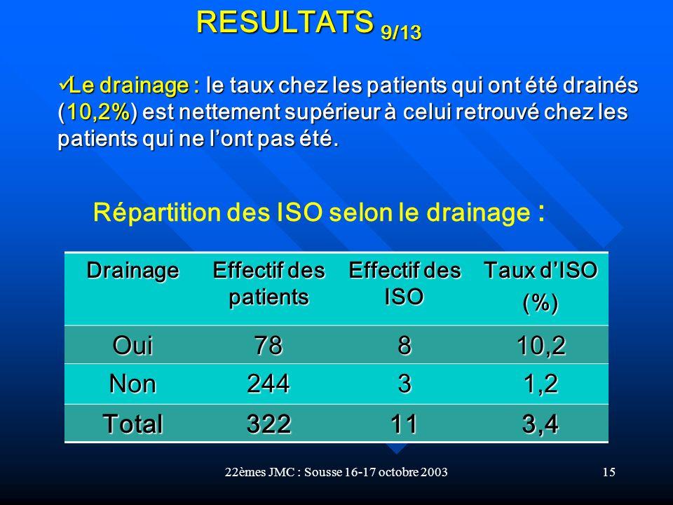 Répartition des ISO selon le drainage :