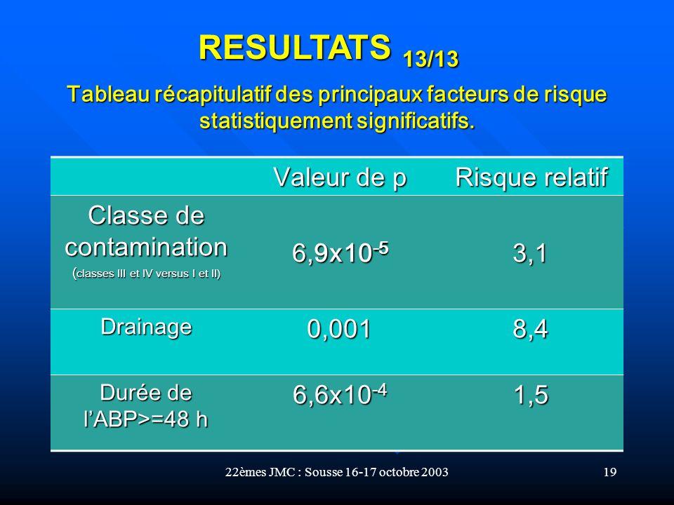 RESULTATS 13/13 Valeur de p Risque relatif Classe de contamination