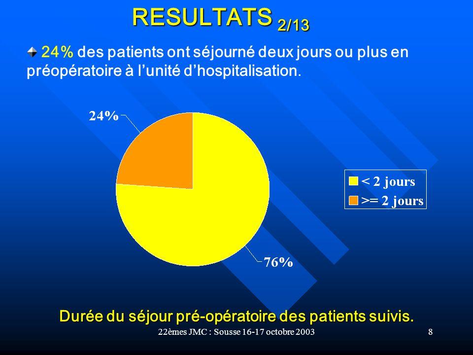 Durée du séjour pré-opératoire des patients suivis.