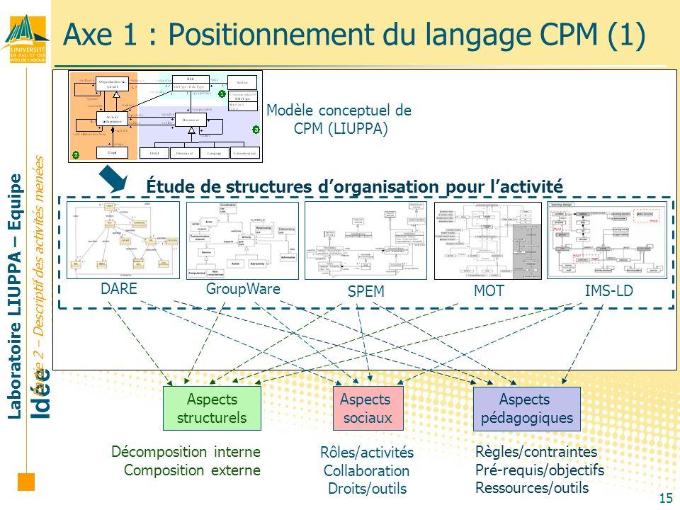 Axe 1 : Positionnement du langage CPM (1)