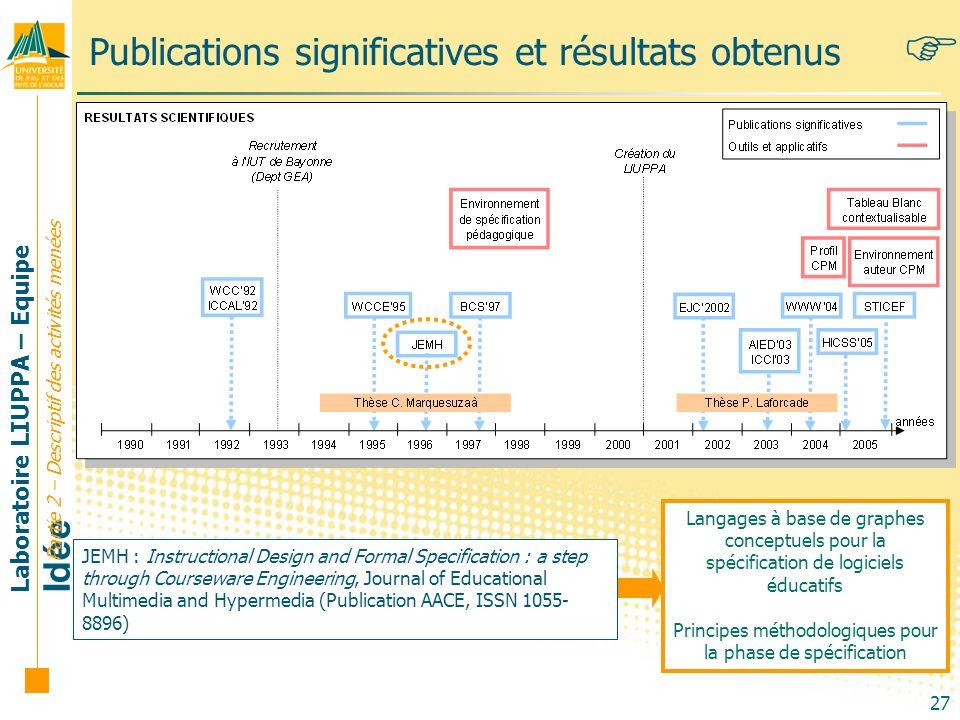 Publications significatives et résultats obtenus