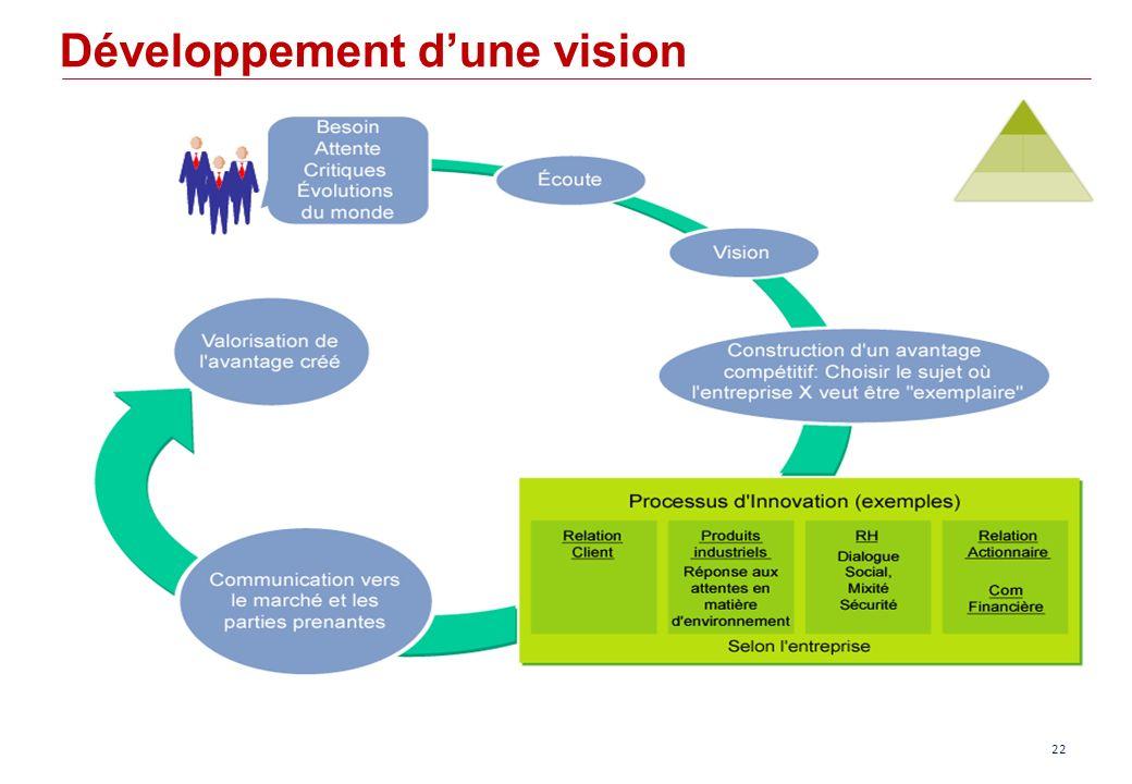Développement d'une vision