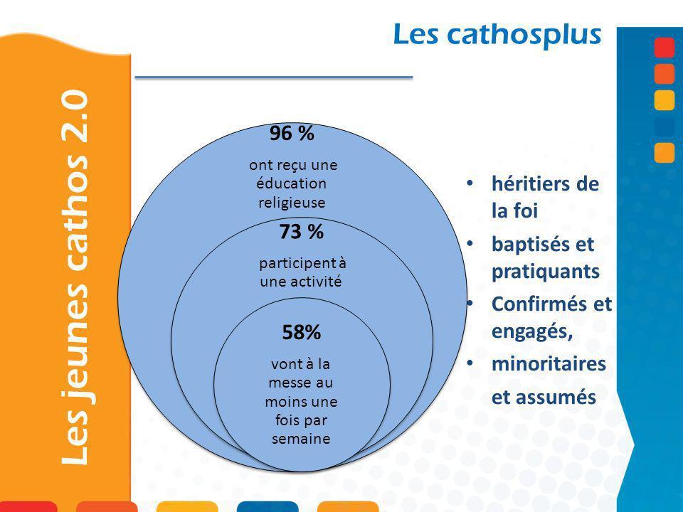 Les jeunes cathos 2.0 Les cathosplus 96 % héritiers de la foi 73 %