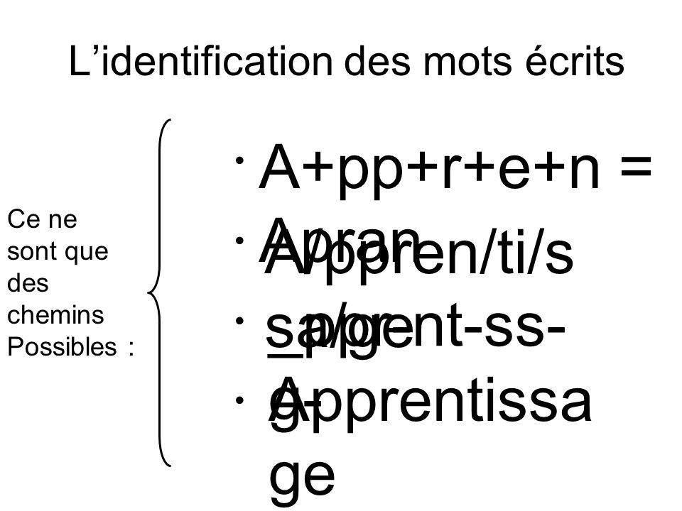 L'identification des mots écrits