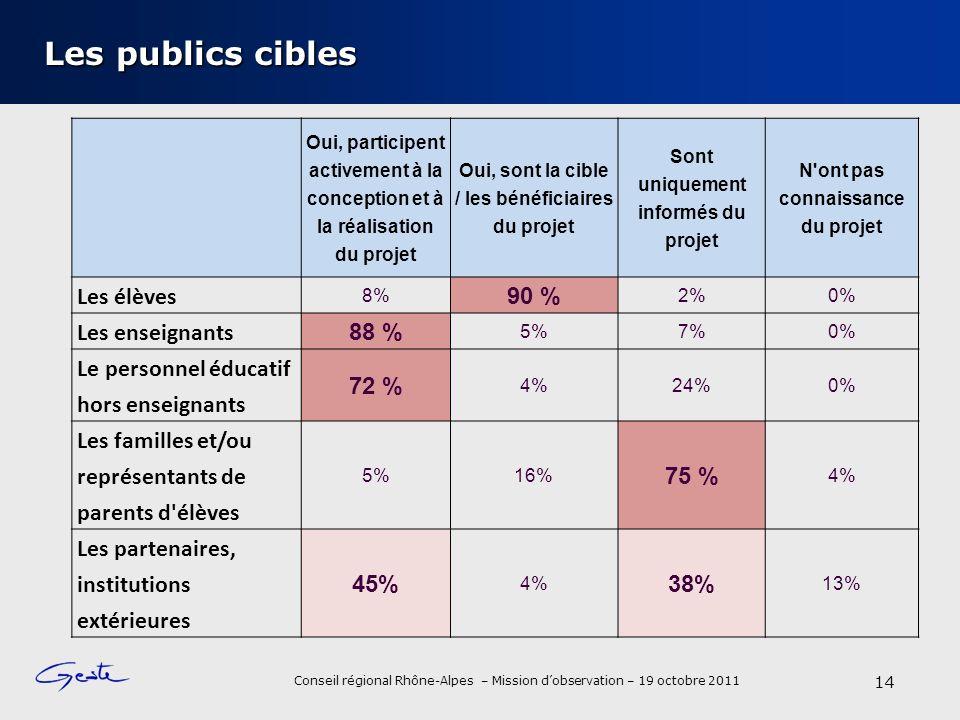 Les publics cibles Les élèves 90 % Les enseignants 88 %