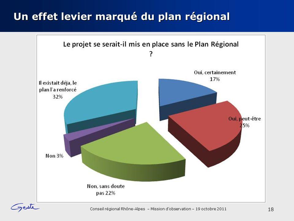 Un effet levier marqué du plan régional