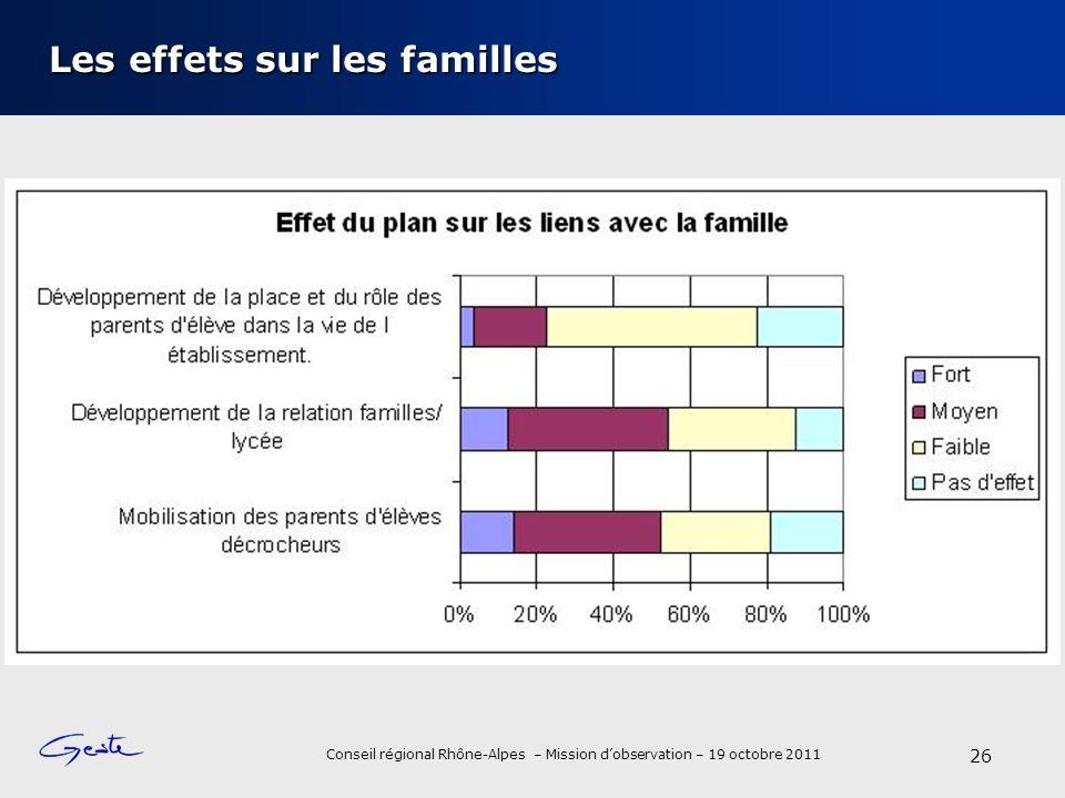 Les effets sur les familles