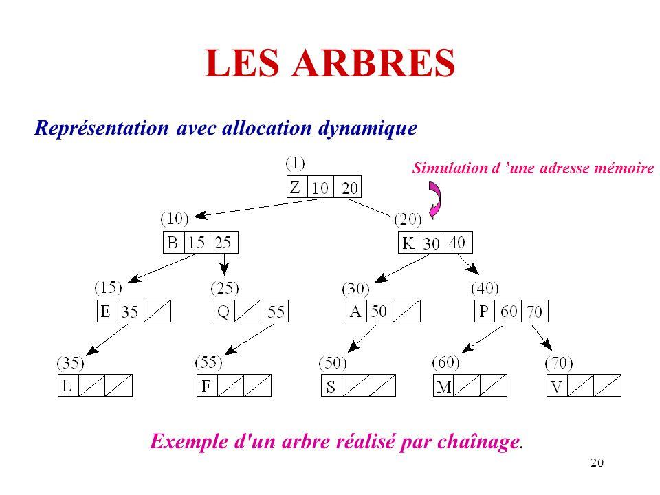 LES ARBRES Représentation avec allocation dynamique