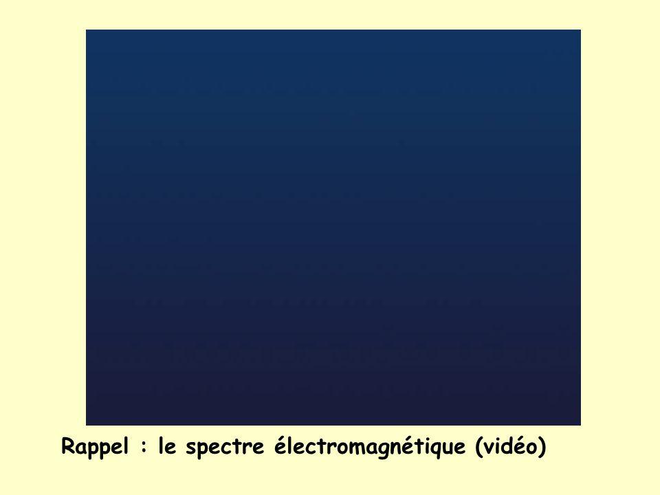 Rappel : le spectre électromagnétique (vidéo)