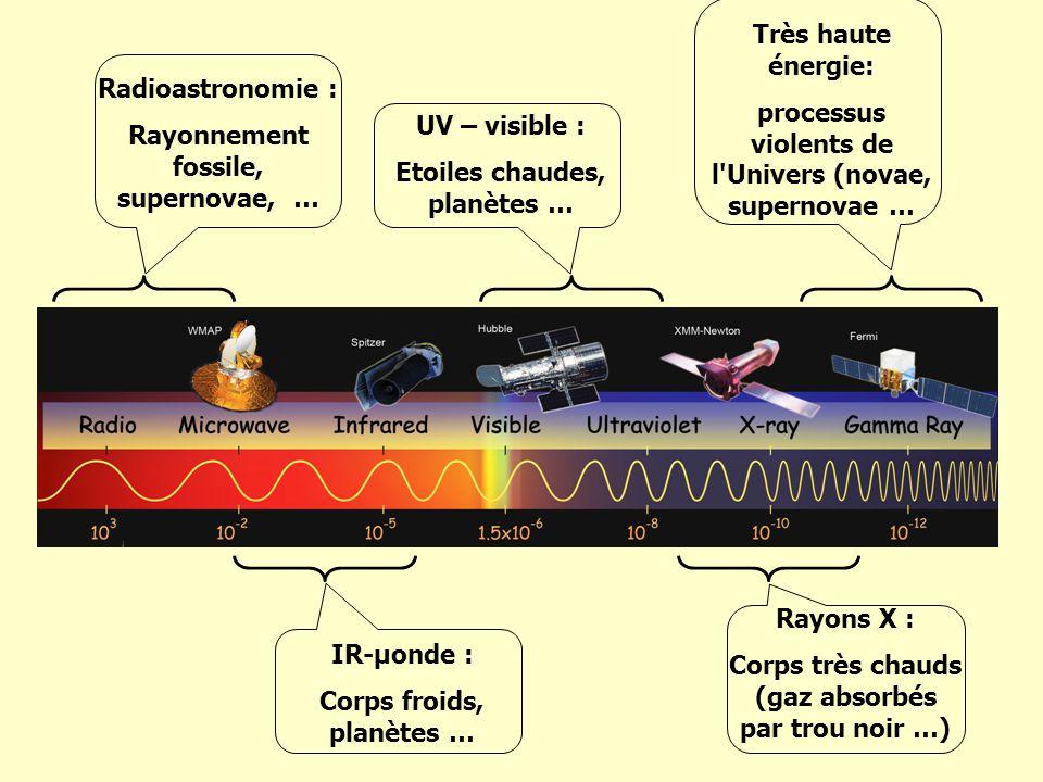 processus violents de l Univers (novae, supernovae … Radioastronomie :