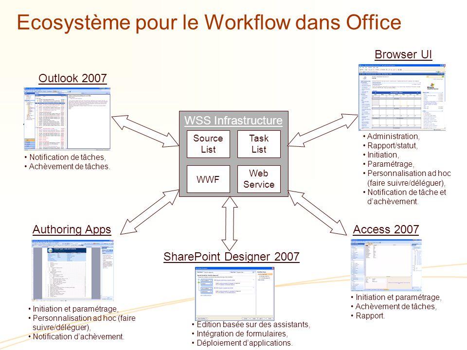 Ecosystème pour le Workflow dans Office