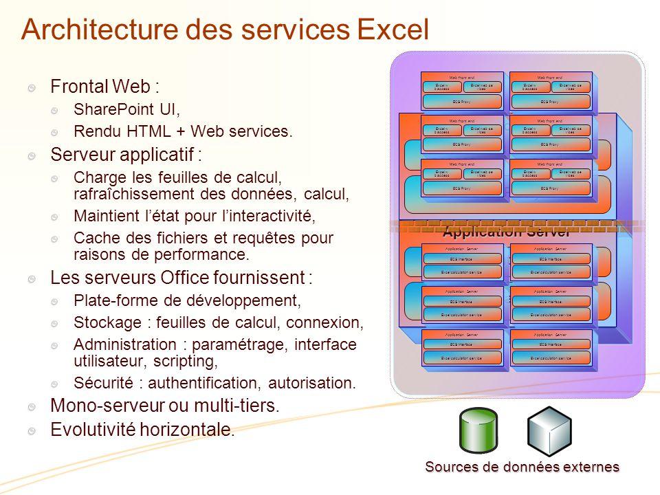 Architecture des services Excel