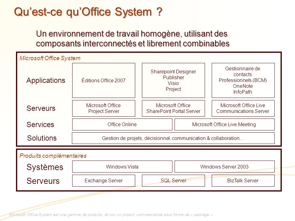 Qu'est-ce qu'Office System