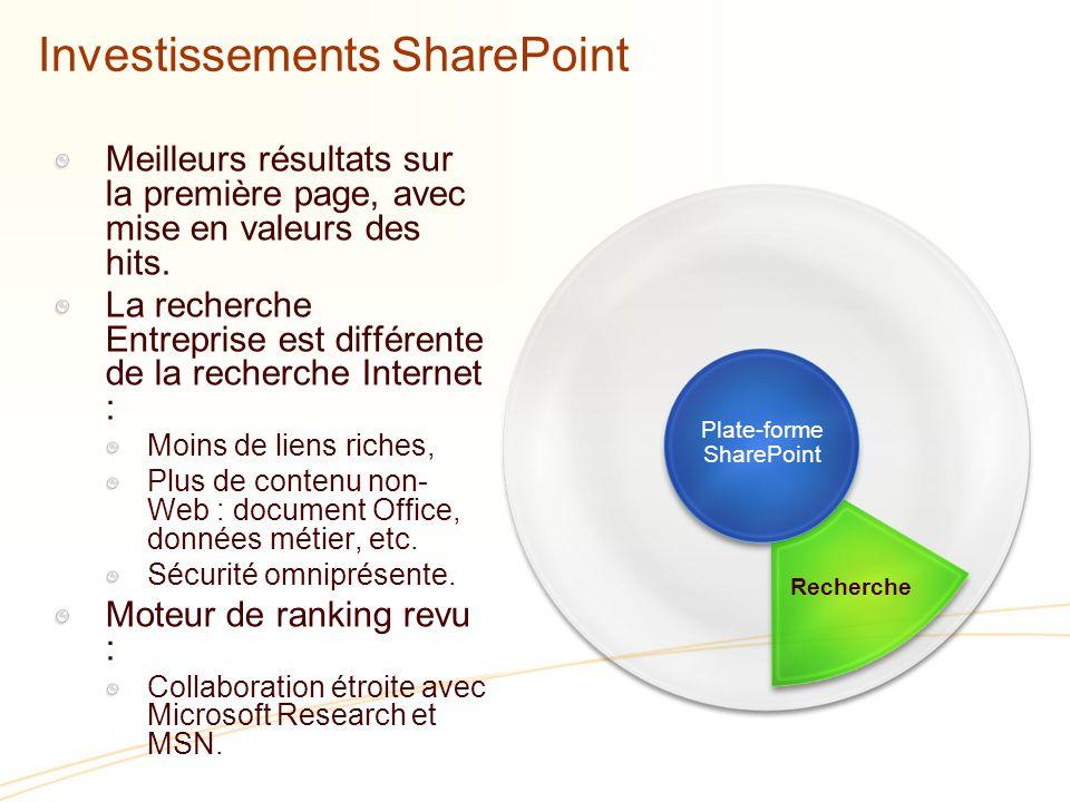 Plate-forme SharePoint