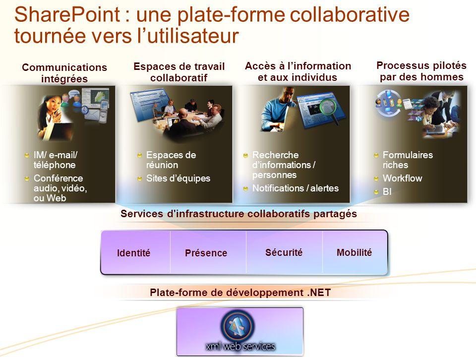 SharePoint : une plate-forme collaborative tournée vers l'utilisateur
