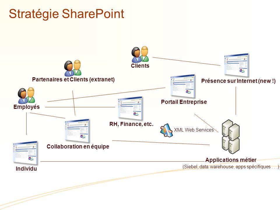 Stratégie SharePoint Clients Partenaires et Clients (extranet)