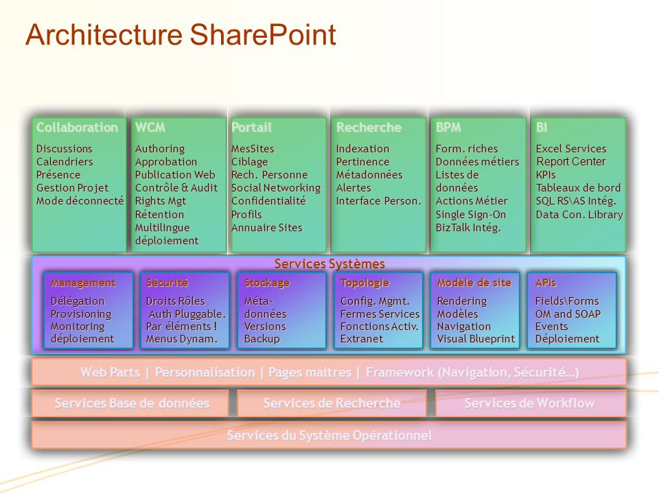 Architecture SharePoint