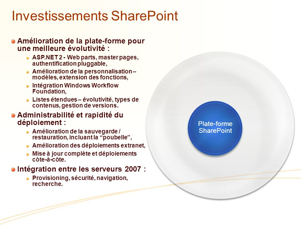 Investissements SharePoint
