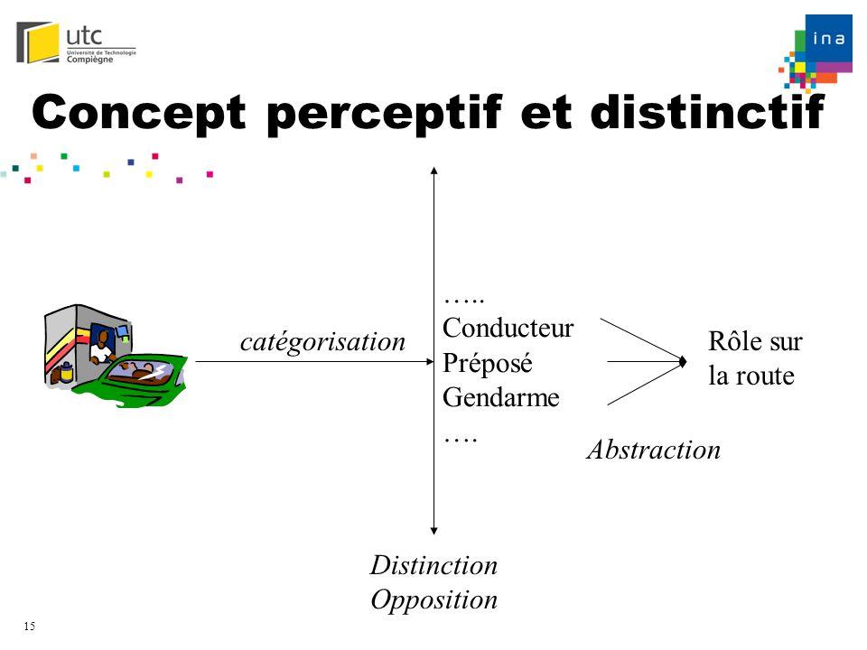 Concept perceptif et distinctif