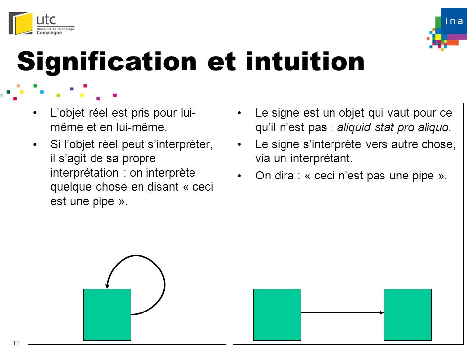 Signification et intuition