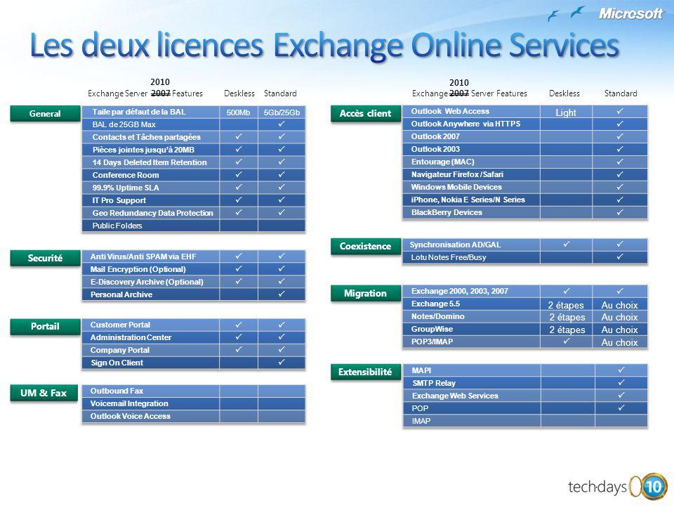 Les deux licences Exchange Online Services