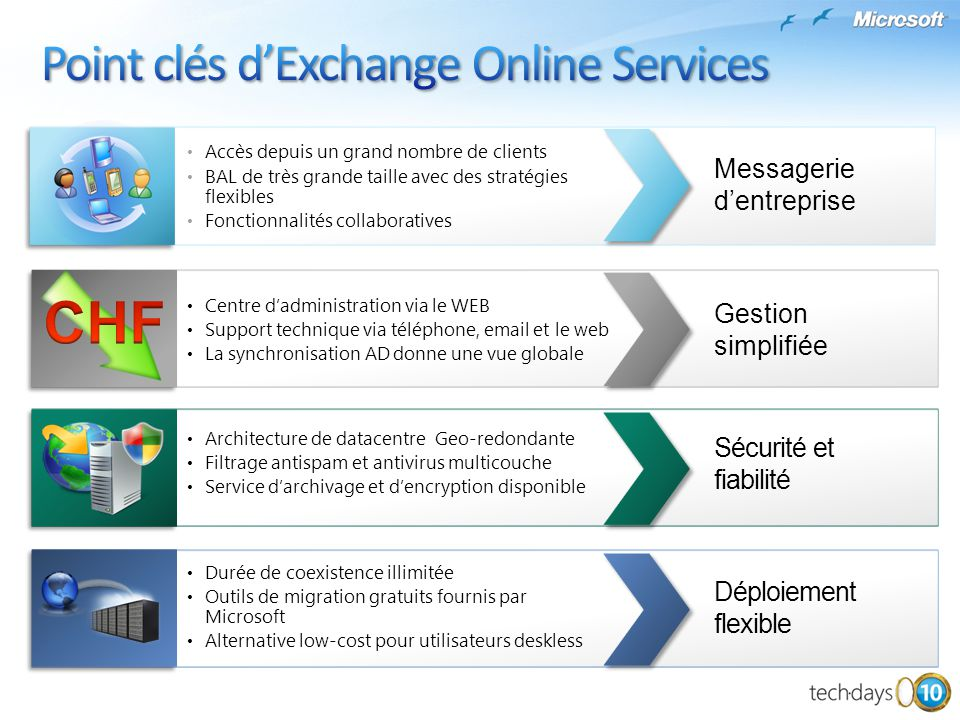 Point clés d'Exchange Online Services