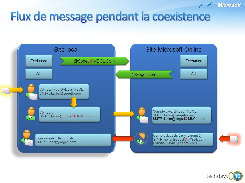Flux de message pendant la coexistence