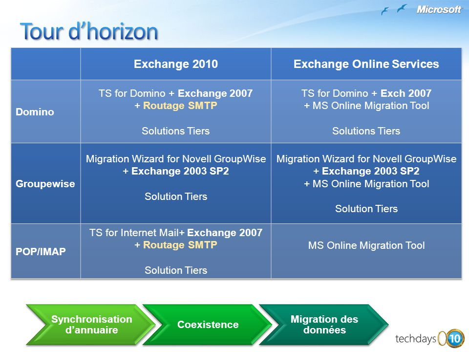 Exchange Online Services