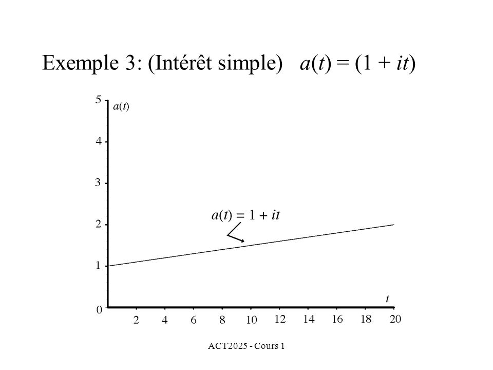 Exemple 3: (Intérêt simple) a(t) = (1 + it)
