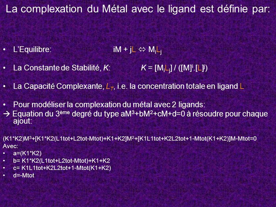 La complexation du Métal avec le ligand est définie par: