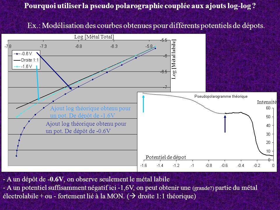Pourquoi utiliser la pseudo polarographie couplée aux ajouts log-log