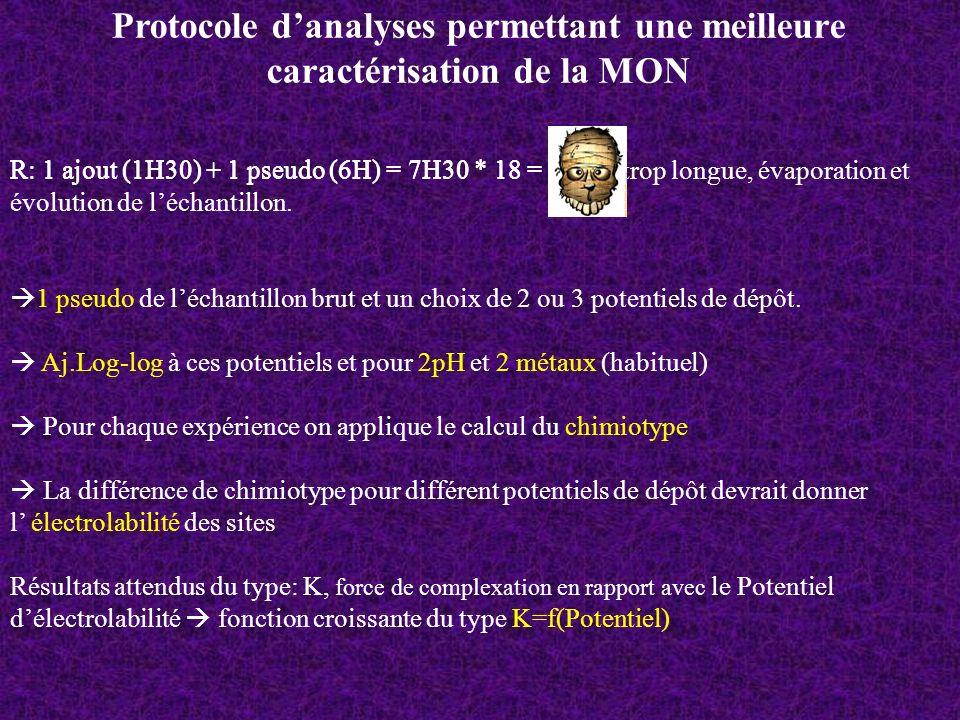 Protocole d'analyses permettant une meilleure caractérisation de la MON