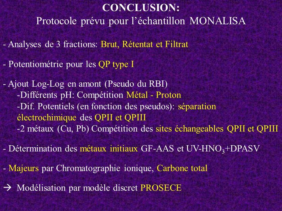 Protocole prévu pour l'échantillon MONALISA