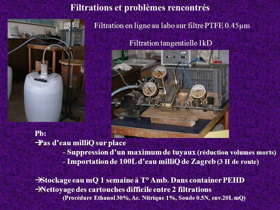 Filtrations et problèmes rencontrés