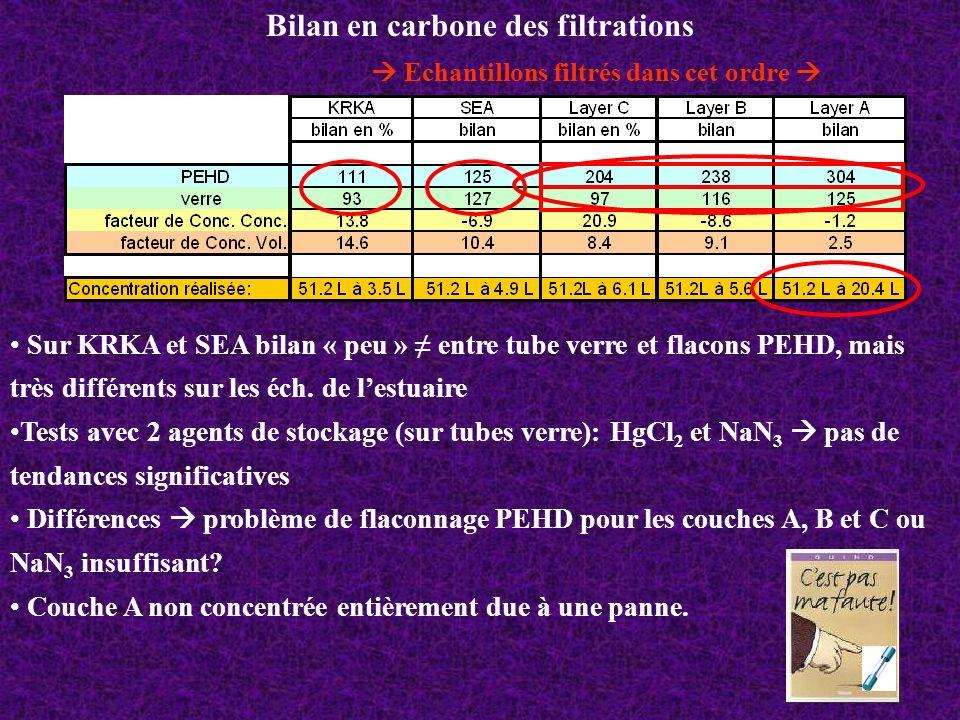 Bilan en carbone des filtrations