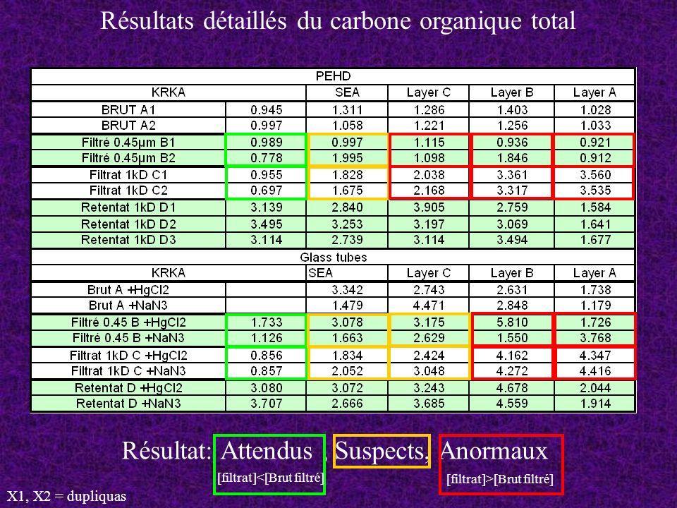 Résultats détaillés du carbone organique total