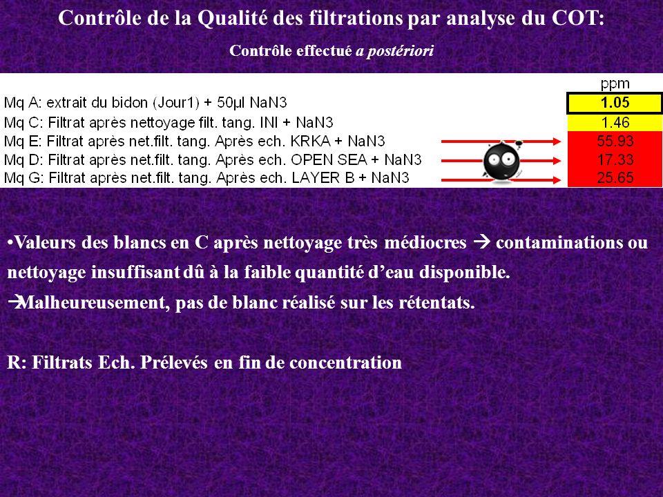Contrôle de la Qualité des filtrations par analyse du COT: