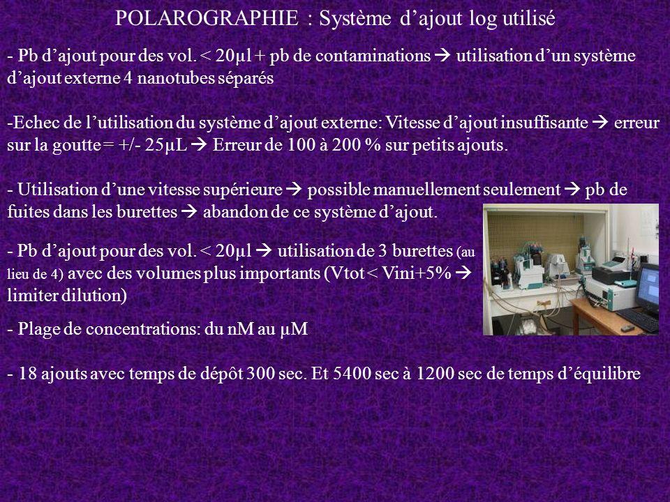 POLAROGRAPHIE : Système d'ajout log utilisé