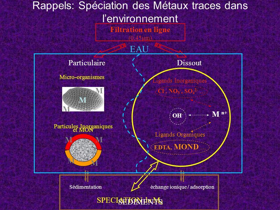 Rappels: Spéciation des Métaux traces dans l'environnement