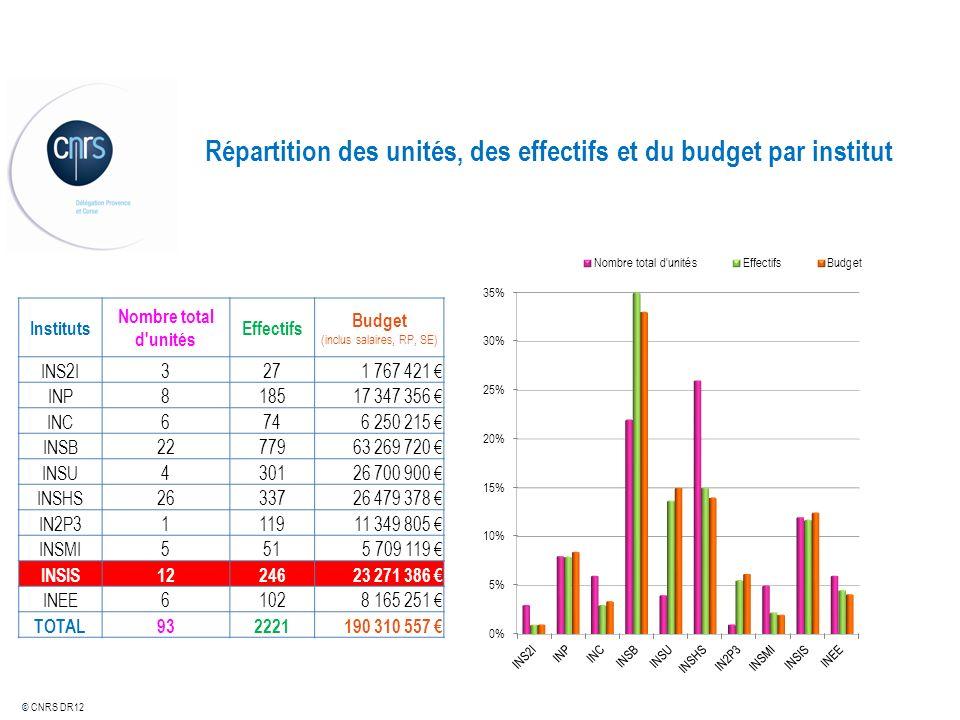 Répartition des unités, des effectifs et du budget par institut