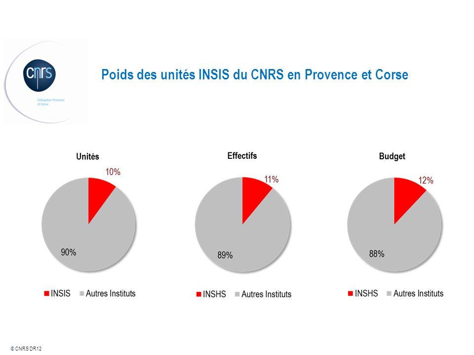 Poids des unités INSIS du CNRS en Provence et Corse