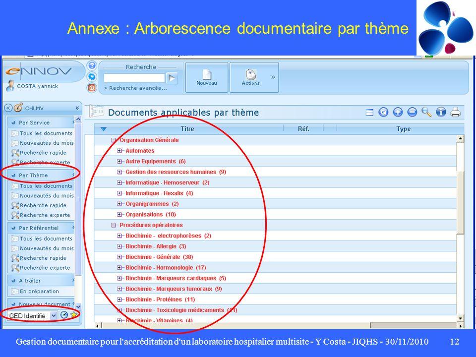 Annexe : Arborescence documentaire par thème