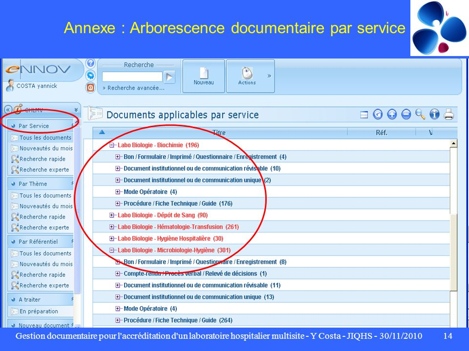 Annexe : Arborescence documentaire par service
