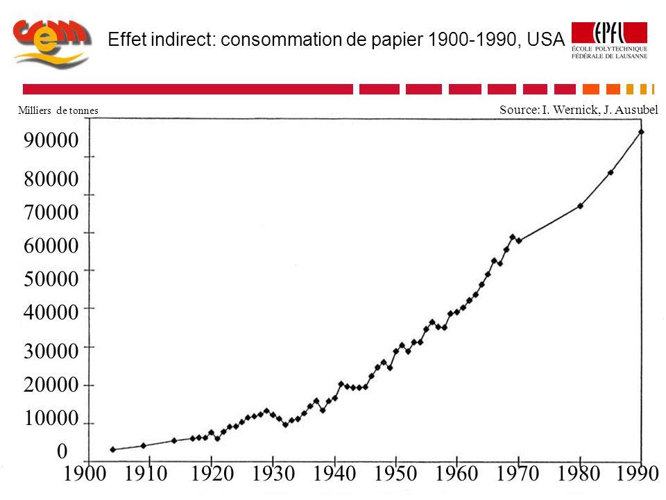 «Effet de rebond»: consommation de papier 1900-1990, USA