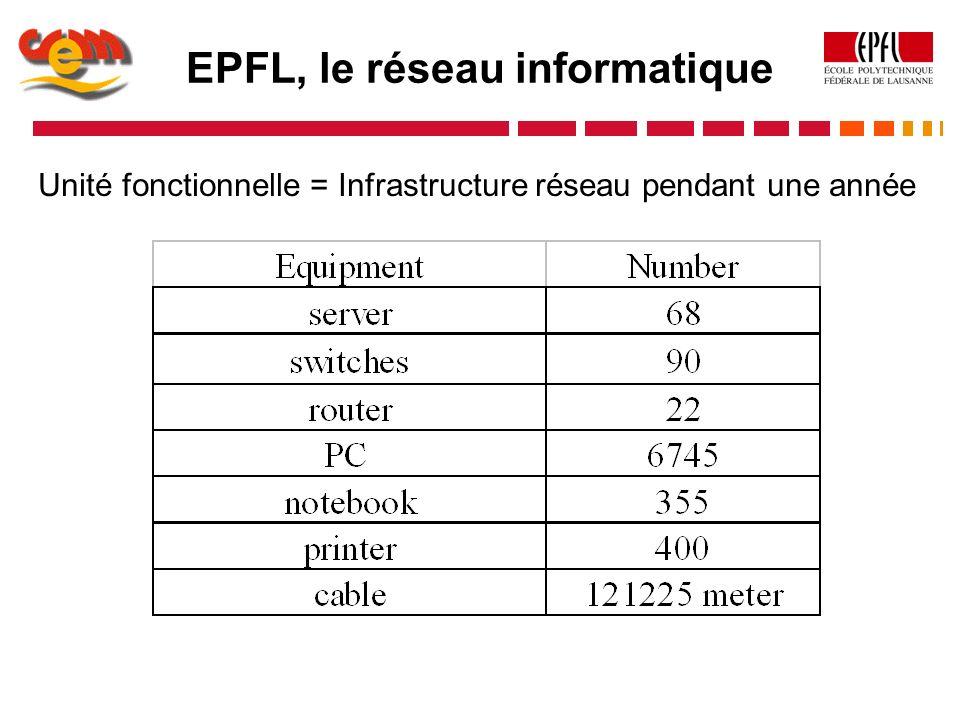 EPFL, le réseau informatique