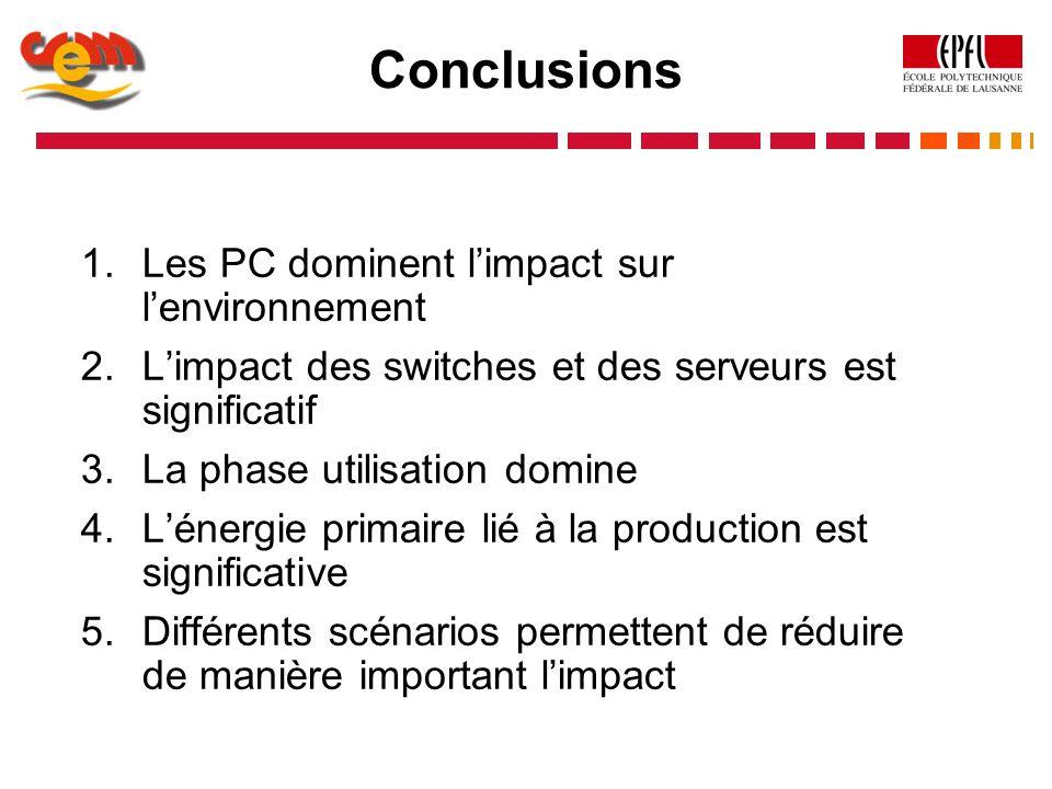 Conclusions Les PC dominent l'impact sur l'environnement
