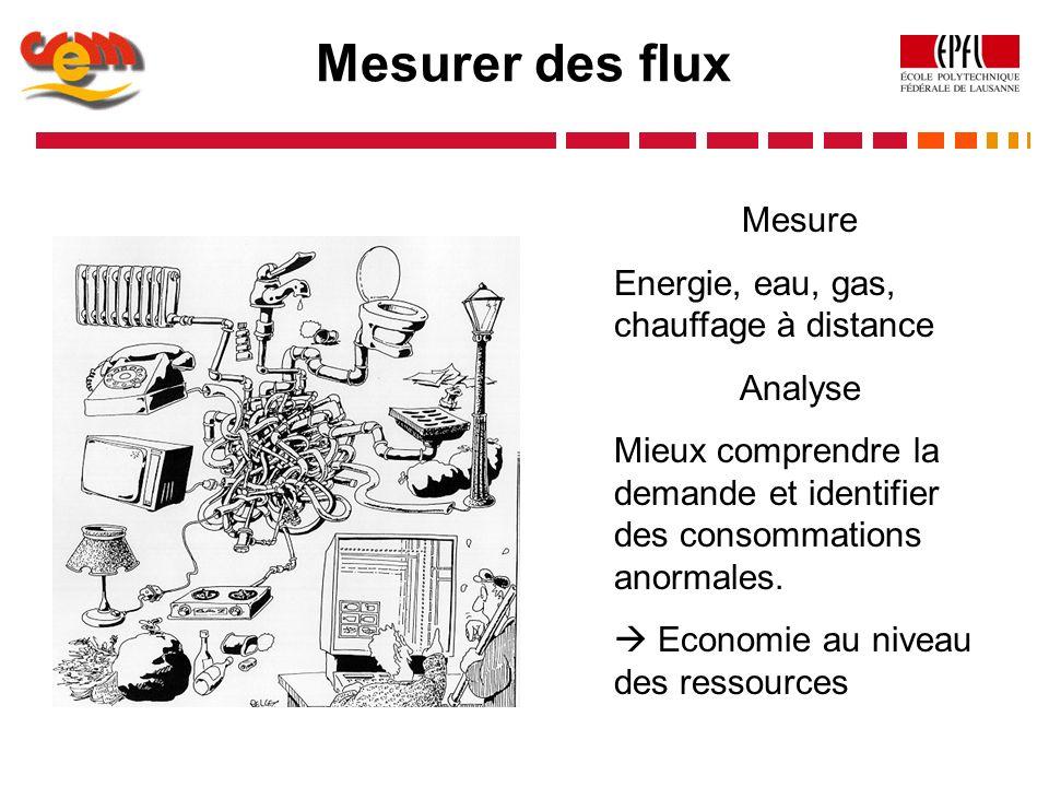 Mesurer des flux Mesure Energie, eau, gas, chauffage à distance